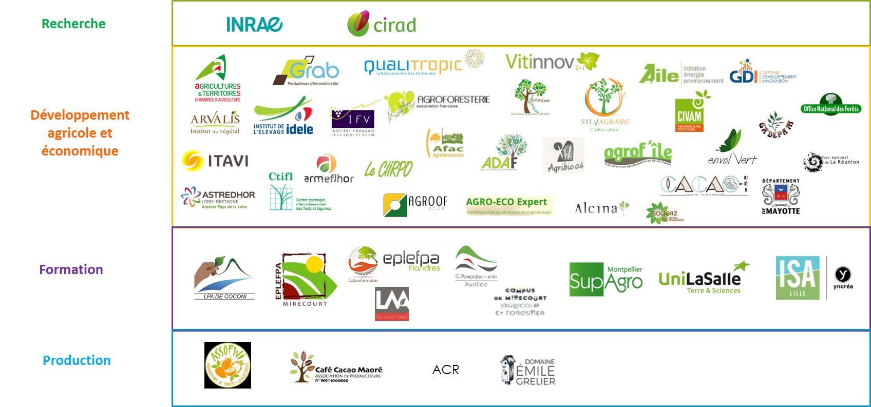 réseau de Partenaires du RMT Agroforesteries